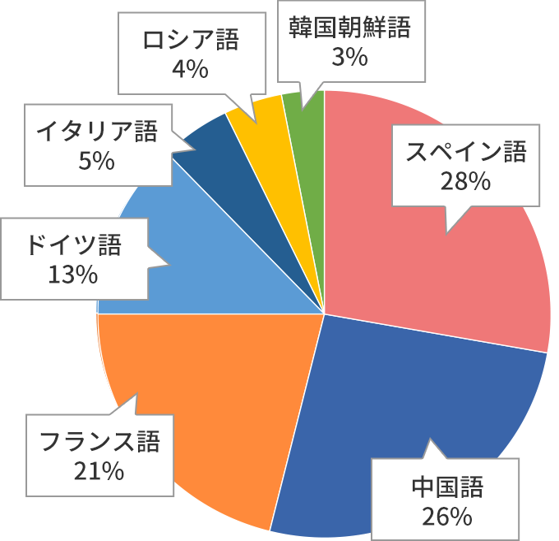 英語学習・第二外国語について|受験生・新入生応援サイト2021|東京 ...